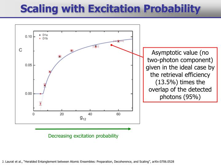 Asymptotic value (no two-photon component) given in the ideal case by the retrieval efficiency (13.5%) times the overlap of the detected photons (95%)