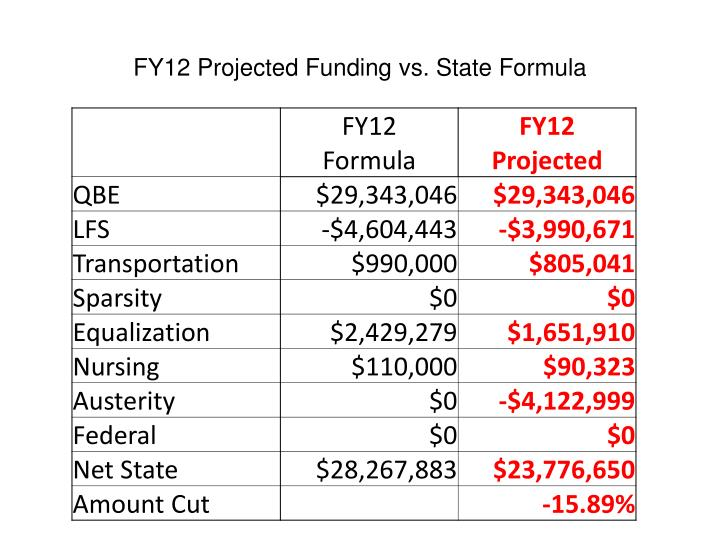 FY12 Projected Funding vs. State Formula