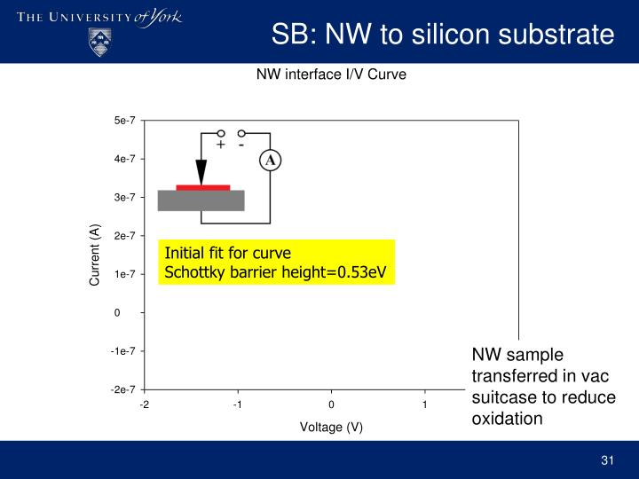 SB: NW to silicon substrate