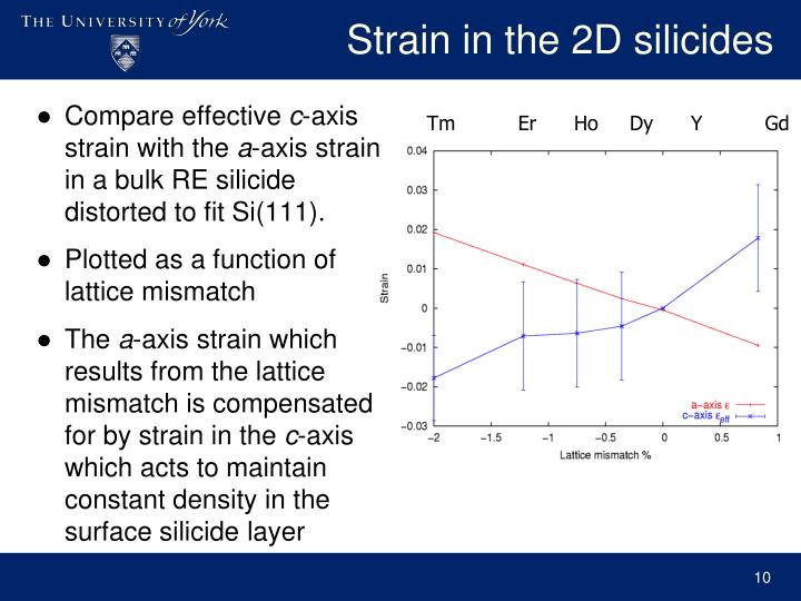 Strain in the 2D silicides