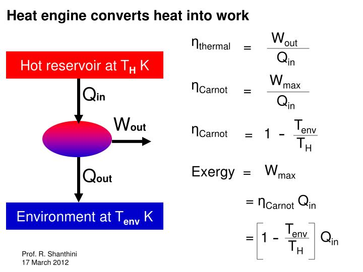 Heat engine converts heat into work
