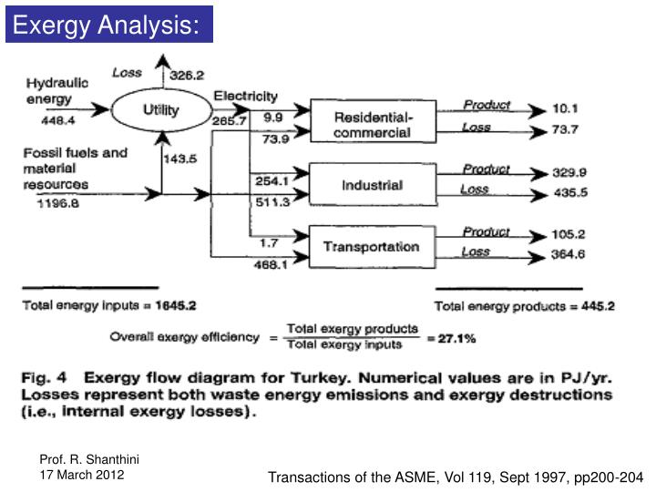 Exergy Analysis: