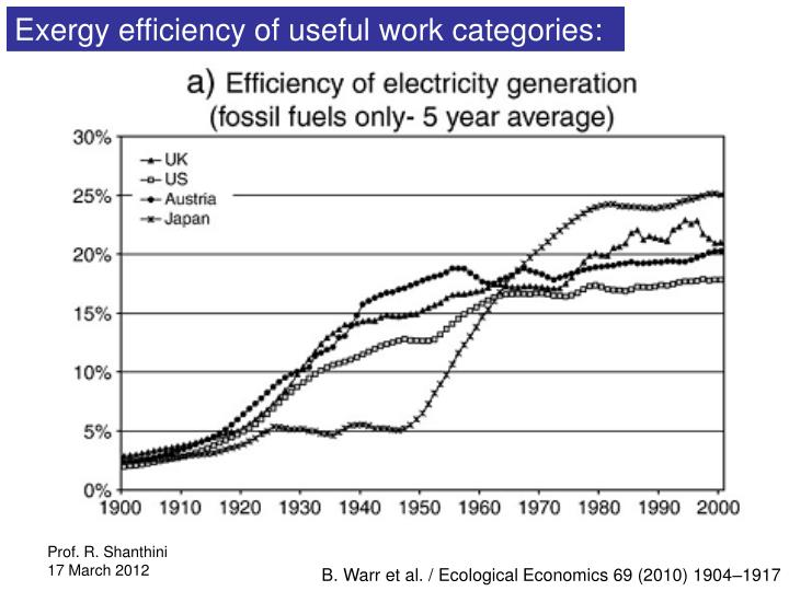 Exergy efficiency of useful work categories: