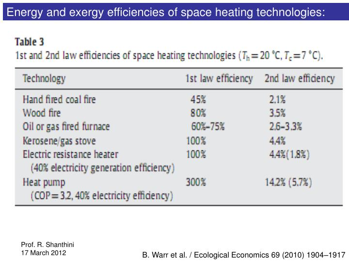 Energy and exergy efficiencies of space heating technologies: