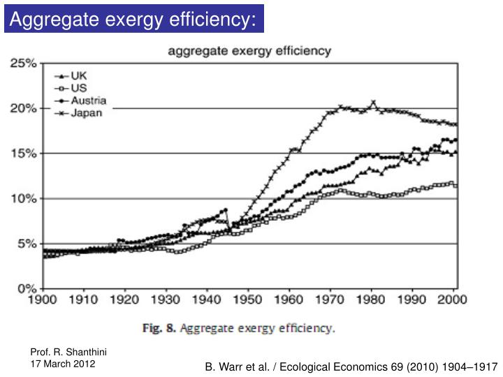 Aggregate exergy efficiency: