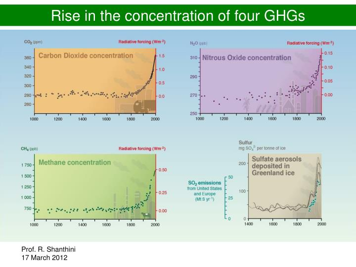 Rise in the concentration of four GHGs