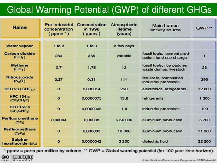 Global Warming Potential (GWP) of different GHGs