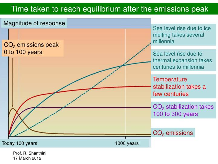 Time taken to reach equilibrium after the emissions peak