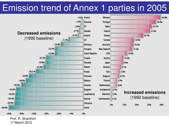 Emission trend of Annex 1 parties in 2005