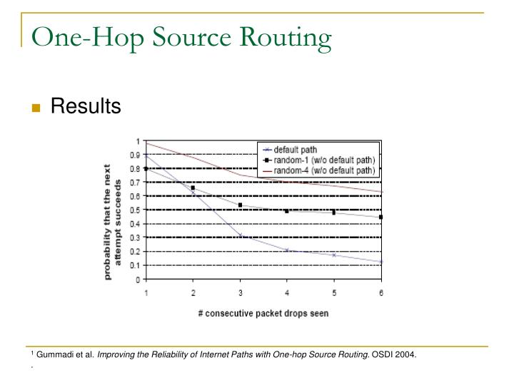 One-Hop Source Routing