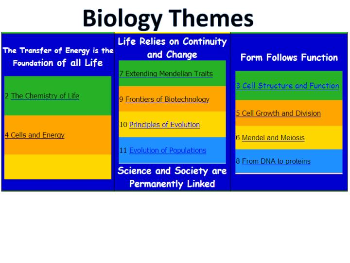 Biology Themes