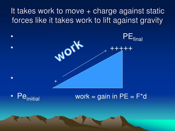 It takes work to move + charge against static forces like it takes work to lift against gravity
