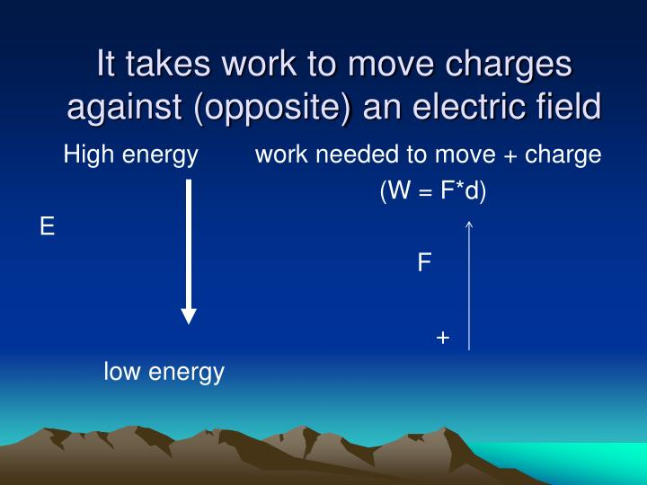 It takes work to move charges against (opposite) an electric field