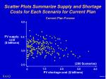 scatter plots summarize supply and shortage costs for each scenario for current plan2