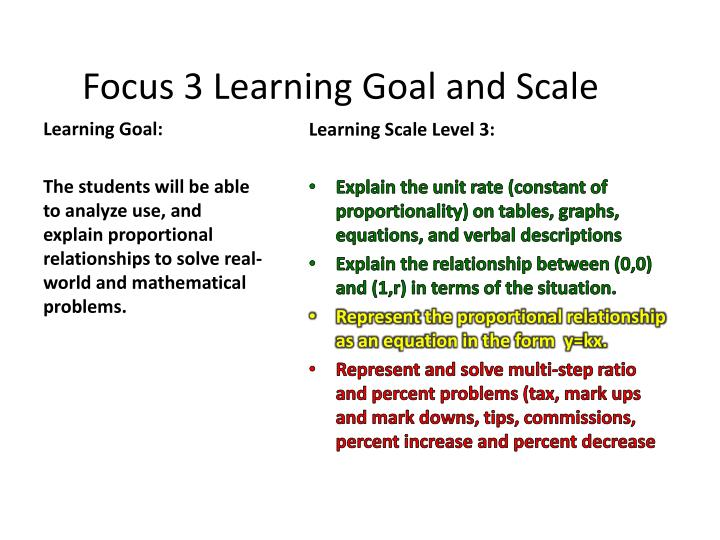 Focus 3 Learning Goal and Scale