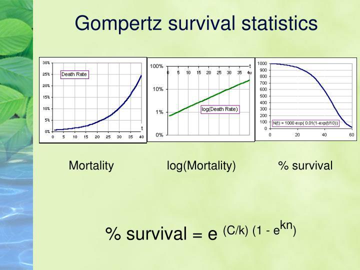 Gompertz survival statistics