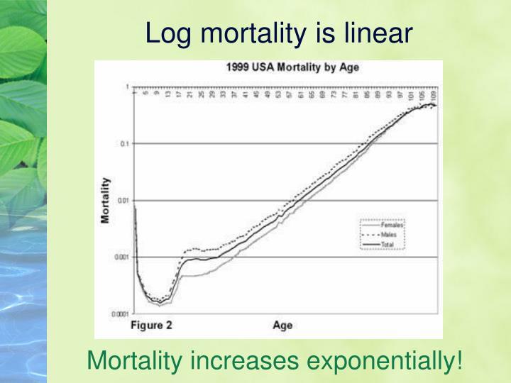 Log mortality is linear