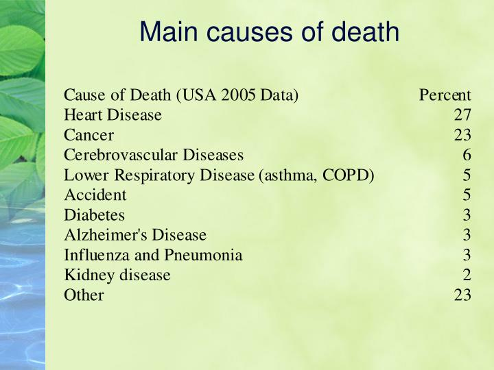Main causes of death