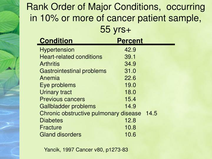 Rank Order of Major Conditions,  occurring in 10% or more of cancer patient sample, 55 yrs+