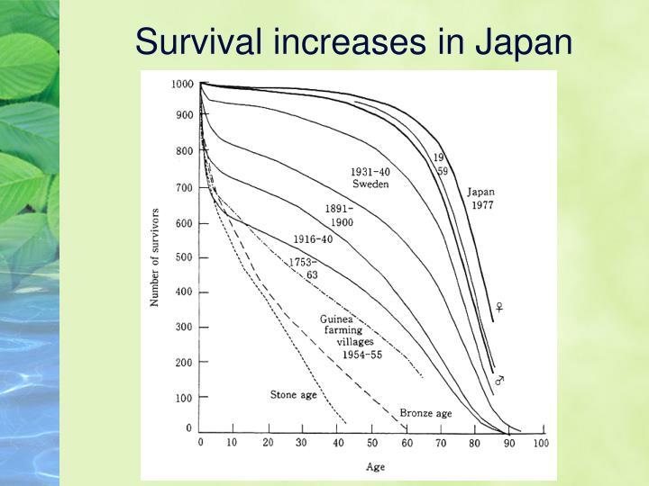 Survival increases in Japan