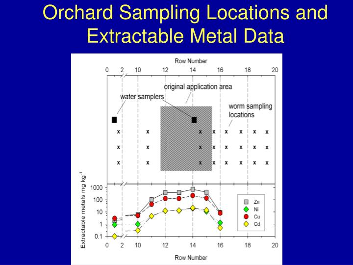 Orchard Sampling Locations and Extractable Metal Data