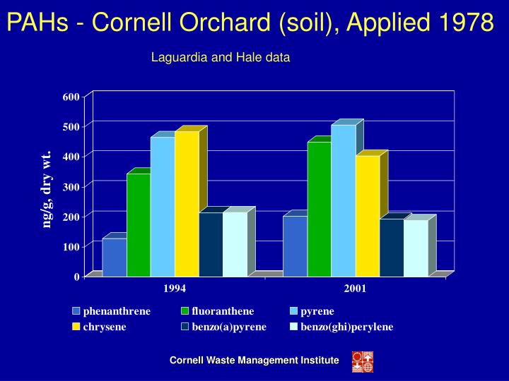 PAHs - Cornell Orchard (soil), Applied 1978