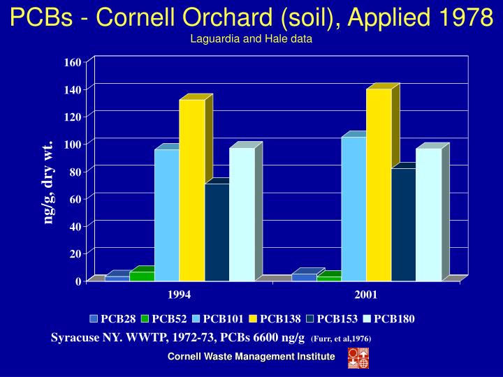 PCBs - Cornell Orchard (soil), Applied 1978