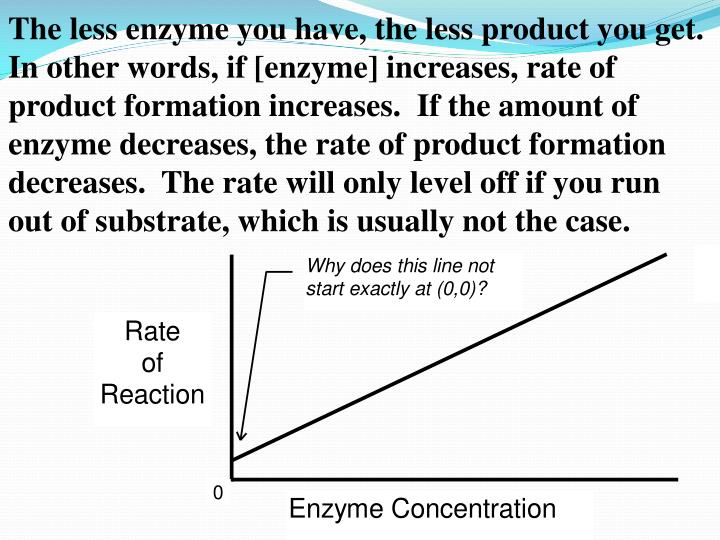 The less enzyme you have, the less product you get.  In other words, if [enzyme] increases, rate of product formation increases.  If the amount of enzyme decreases, the rate of product formation decreases.  The rate will only level off if you run out of substrate, which is usually not the case.
