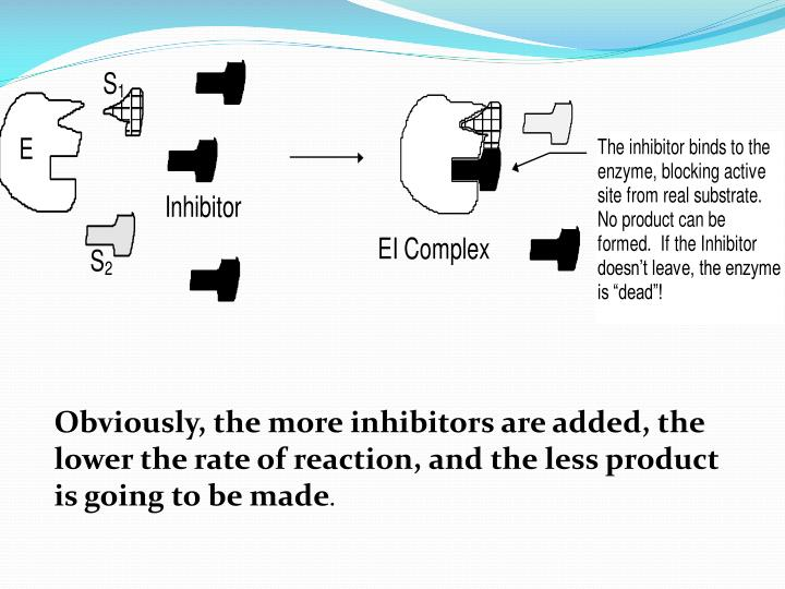 Obviously, the more inhibitors are added, the lower the rate of reaction, and the less product is going to be made