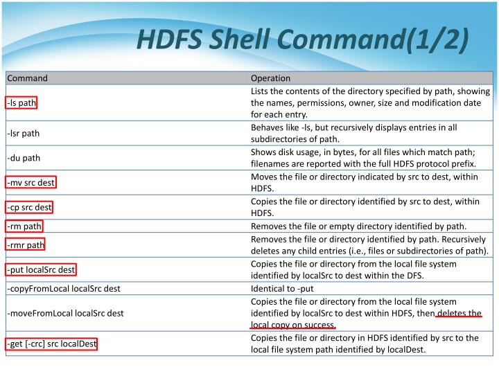 HDFS Shell Command(1/2)