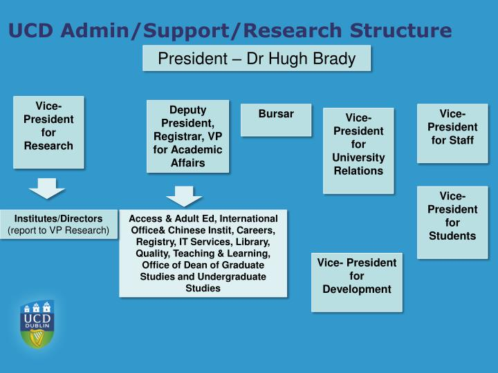 UCD Admin/Support/Research Structure