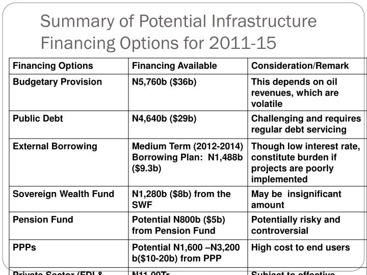 Summary of Potential Infrastructure Financing Options for 2011-15