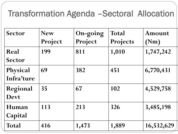 Transformation Agenda –