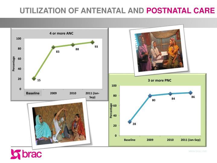 UTILIZATION OF ANTENATAL