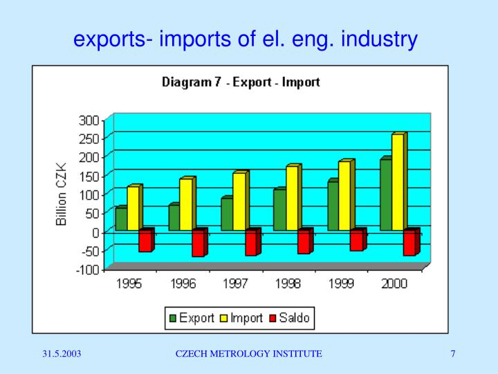 exports- imports of el. eng. industry
