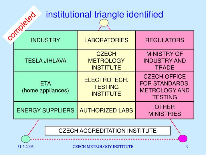 institutional triangle identified