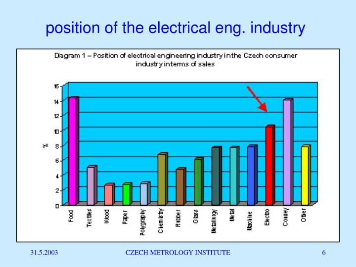position of the electrical eng. industry