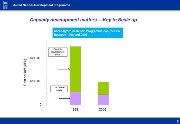Capacity development matters ---Key to Scale up