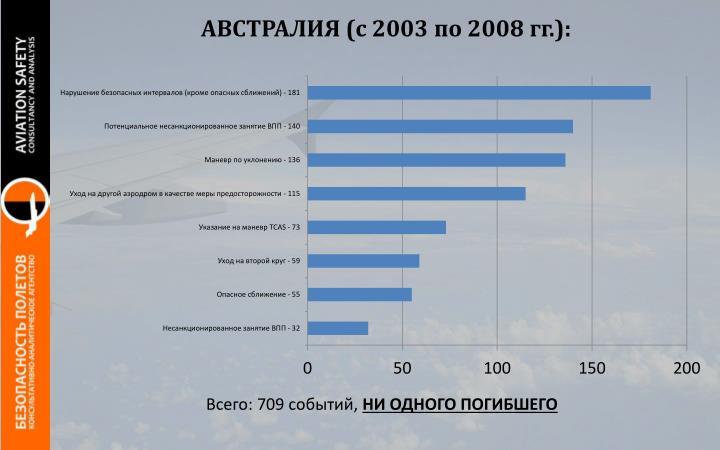 АВСТРАЛИЯ (с 2003 по 2008 гг.):