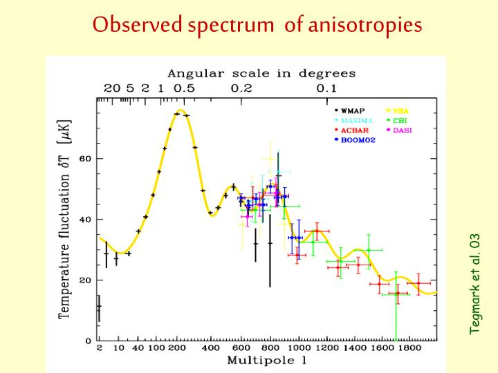 Observed spectrum  of anisotropies