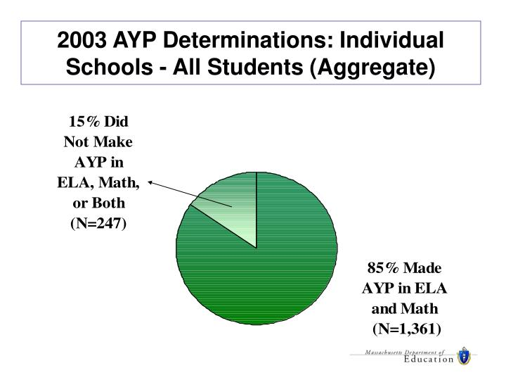 2003 AYP Determinations: Individual Schools - All Students (Aggregate)