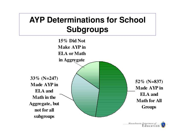 AYP Determinations for School Subgroups