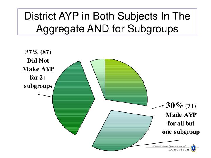 District AYP in Both Subjects In The Aggregate AND for Subgroups