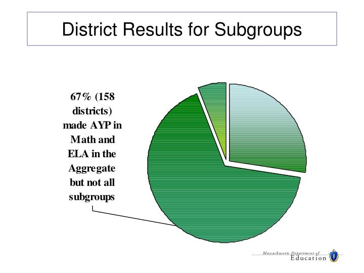 District Results for Subgroups