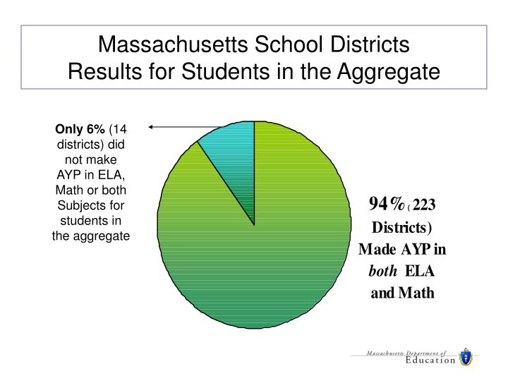 Massachusetts School Districts