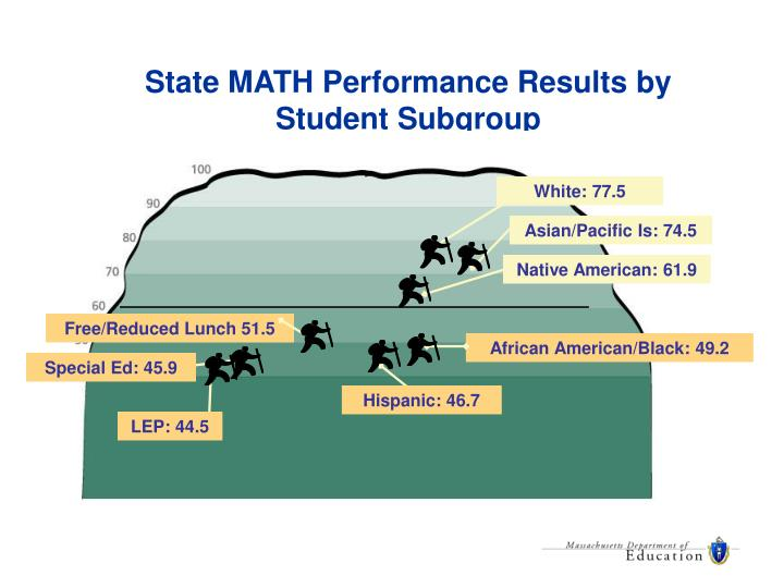 State MATH Performance Results by Student Subgroup