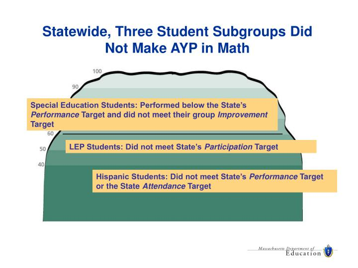 Statewide, Three Student Subgroups Did Not Make AYP in Math