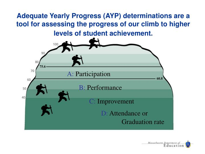 Adequate Yearly Progress (AYP) determinations are a tool for assessing the progress of our climb to ...