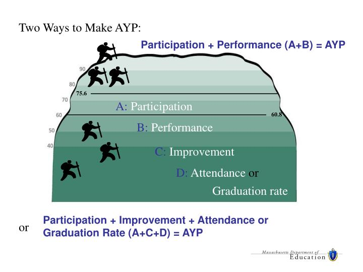 Two Ways to Make AYP: