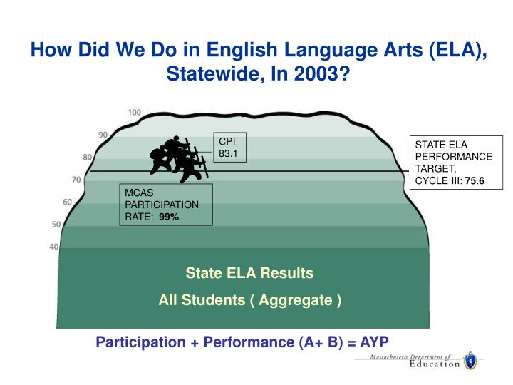 How Did We Do in English Language Arts (ELA),  Statewide, In 2003?